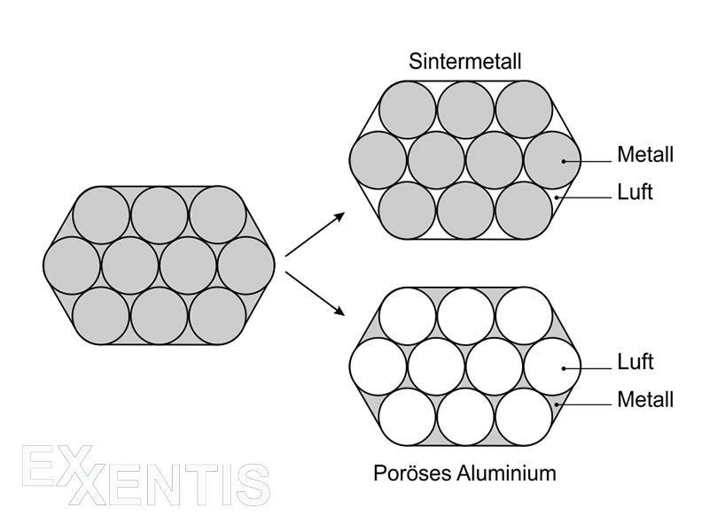 Sintermetall, offenporig, poröses Aluminium.