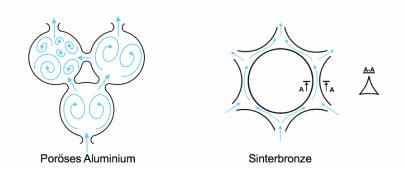 Fluss-von-Fluessigkeit-oder-Gas-in-den-Poren-poroesem-Aluminium-vs-Sintermetalls