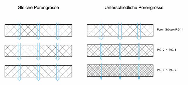 poröses-Aluminium-grossen-Auswahl-verfügbaren-Porengrössen