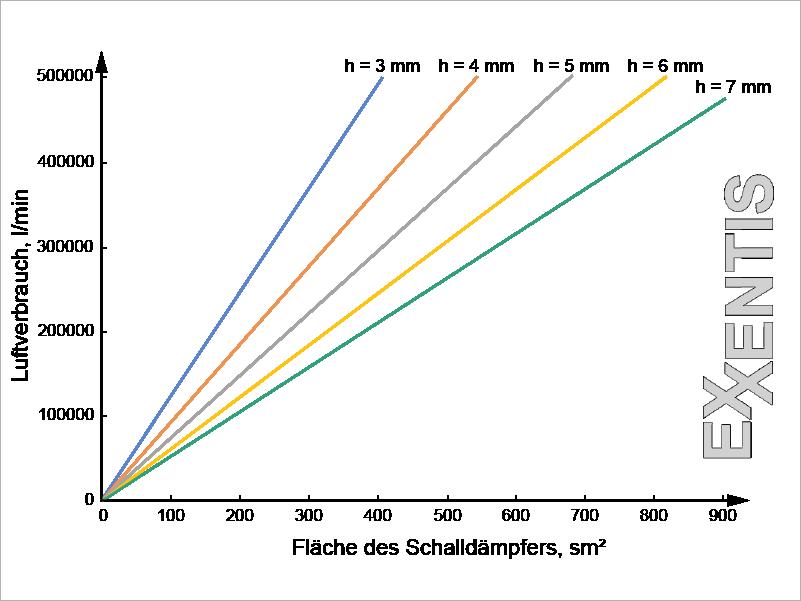 Auswahl-eines-flachen-pneumatik-Schalldämpfer-6-bar