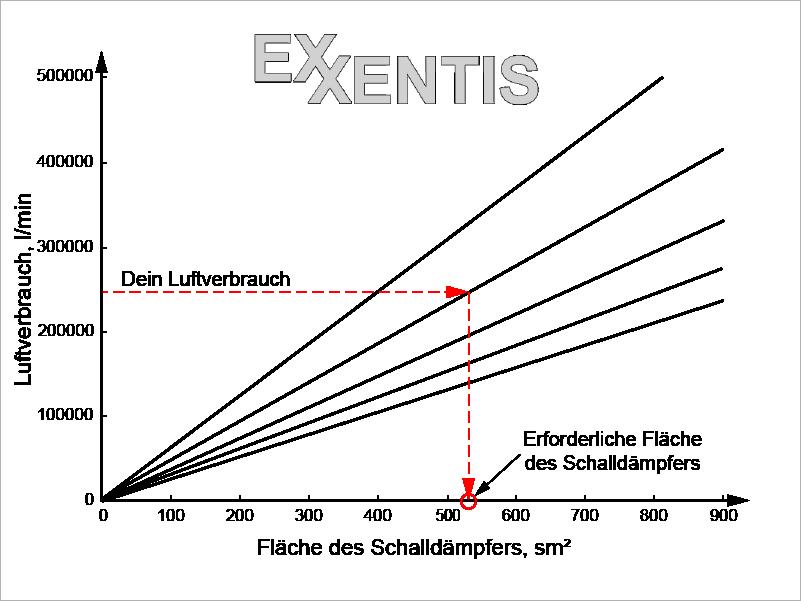 Bestimmung-des-flache-pneumatik-Schalldämpfer-Typ-nach-Ablaufdiagrammen