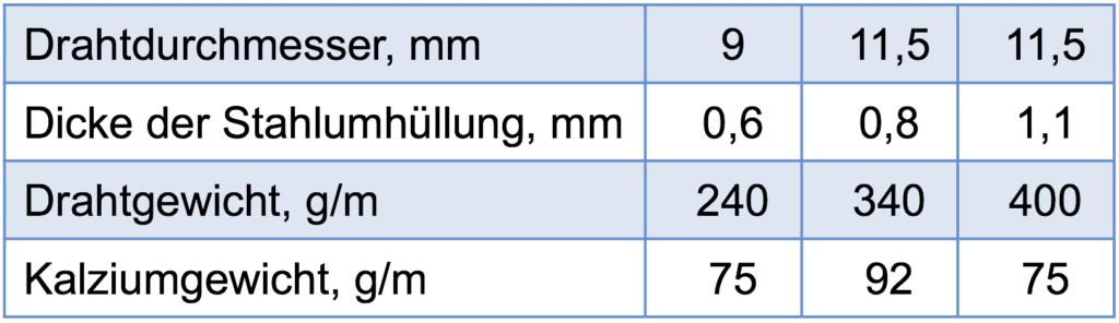 Fuelldraht-in-verschiedenen-Abmessungen