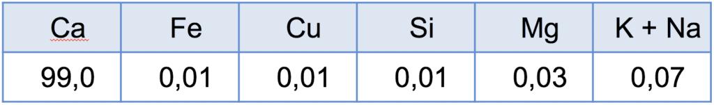 Hochwertiger-Fuelldraht-aus-reinem-Kalzium_Chemische-Zusammensetzung