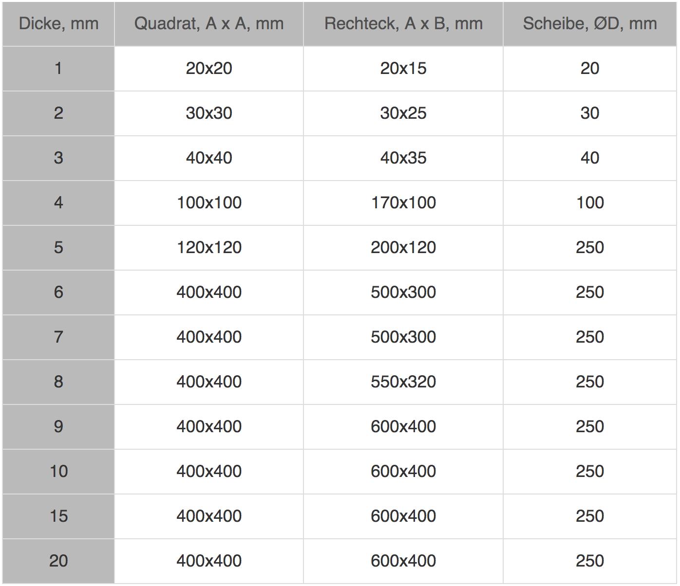 Maximale-Abmessungen-der-Platten-Wandstärkentoleranz-0_3-mm