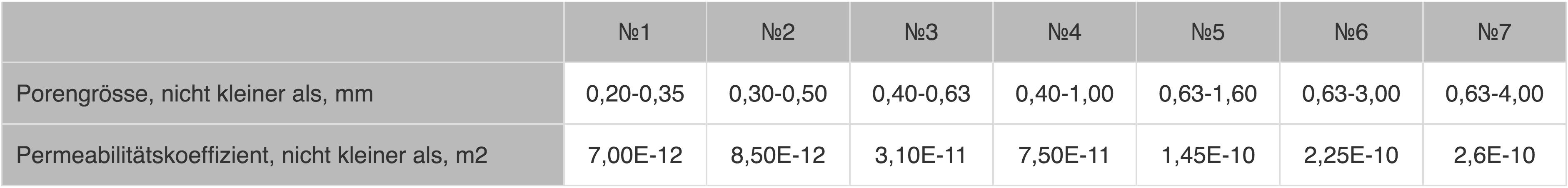 Permeabilitaetskoeffizient-poroeses-Aluminium-mit-unterschiedlichen_Porengroessen