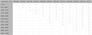 Tabelle des maximalen Verbrauchs von Standard-Schalldämpfern