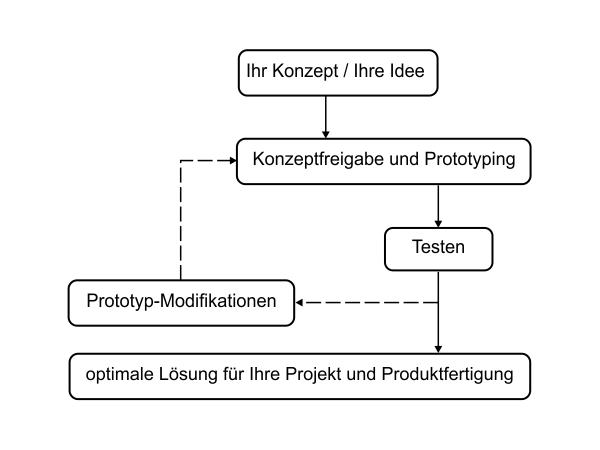 poroses-Aluminium_Prototyp-und-Produktfertigung